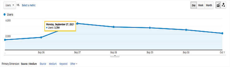 نمودار بازدیدکنندگان از سایت در گوگل آنالیتیکس